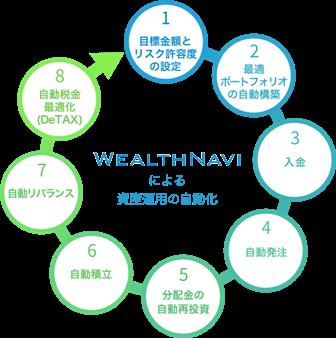 wealthnavi6