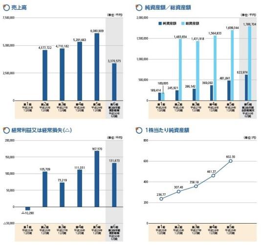 イーエムネットジャパンの株価
